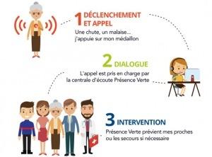 bip personnes agees téléasisstance téléalarme maintien à domicile